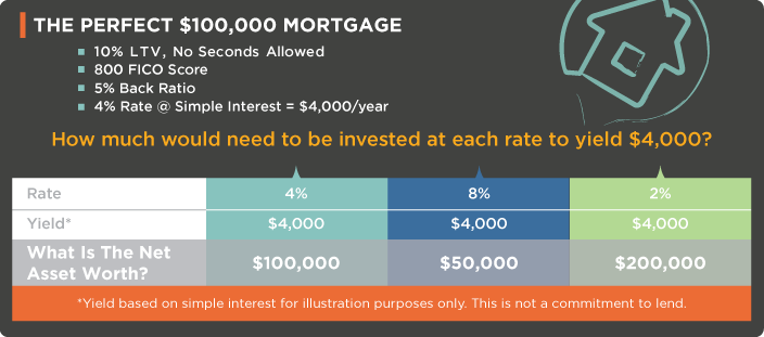 perfect mortgage scenario