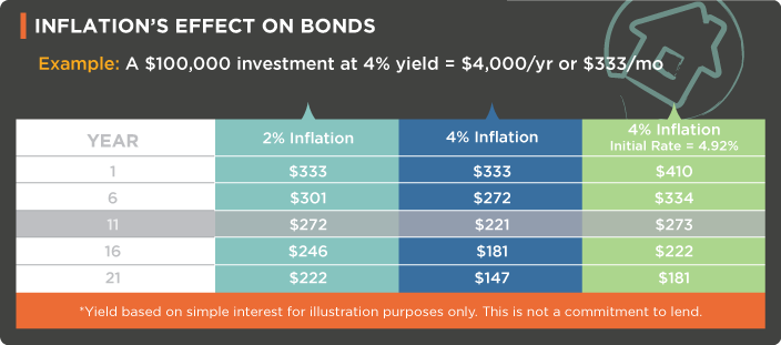 inflation's effect on bonds