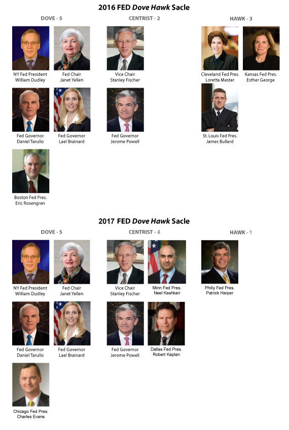 2017 Fed Reserve Voting Members