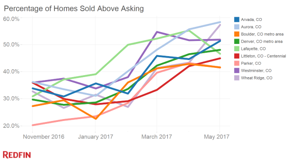 sold above list price